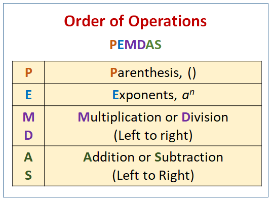 Order of Operations: PEMDAS